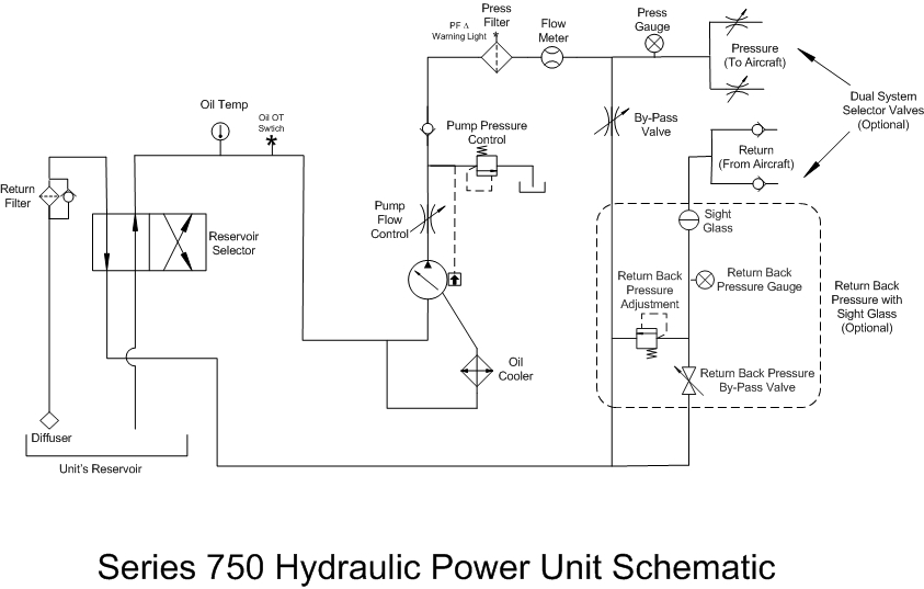 Series 750 HPU - Weather Proof Electric Powered Hydraulic Power Unit | Hydraulic Power Unit Schematic |  | A&P Hydraulics