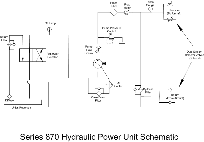 Series 870 Hpu Diesel Hydraulic Power Unit