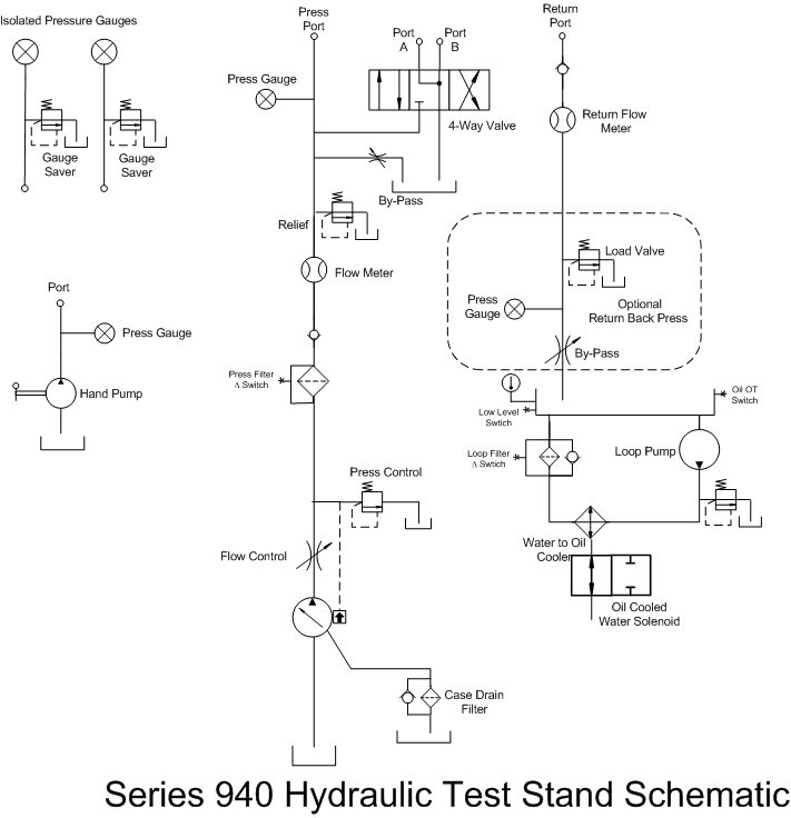 Series 940 Single System Hydraulic Test Stand