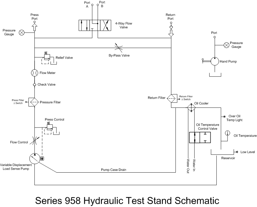 Series 958 Hydraulic Test Stand